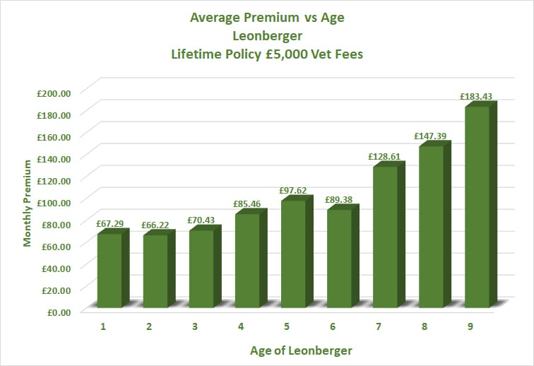 Leonberger Dog Insurance comparison of premiums vs age