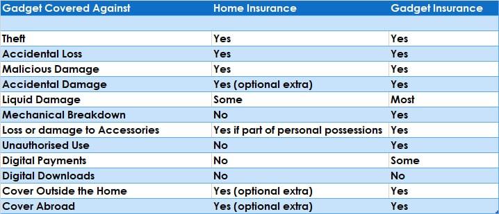 Gadget Insurance vs Home Insurance
